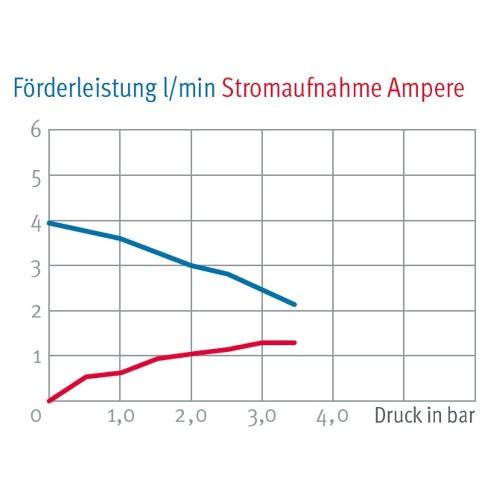 LILIE Mini Druckmembranpumpe 24V 4l/min 4,8bar